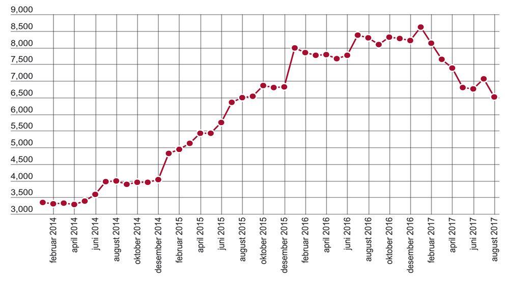 Nedgangen i arbeidsledige innen ingeniør- og ikt-fag fortsatte i august. Vi må tilbake hele to år for å finne lavere tall.