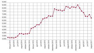 Nedgangen fortsetter: Laveste ledighetstall for ingeniører på 2 år