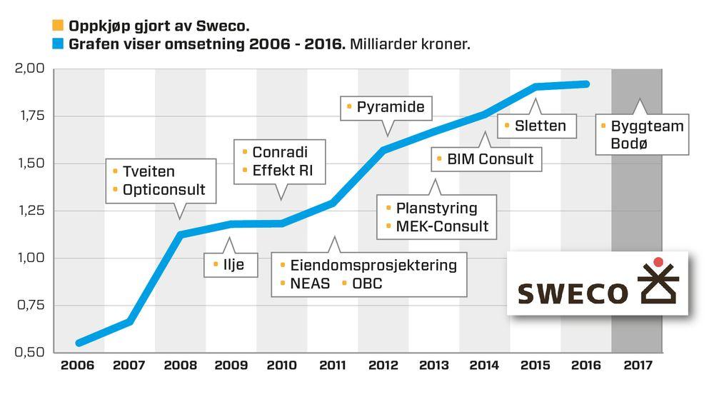 Sweco har kjøpt opp til sammen 10 andre selskaper med 138 ansatte de siste syv årene. Illustrasjon: Kjersti Magnussen/TU.no