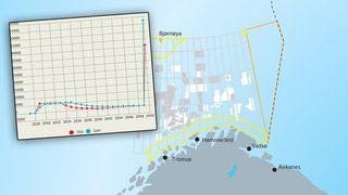 Krever full stopp i Barentshavet sørøst etter Excel-blemme. Kan ende opp i kontrollkomiteen