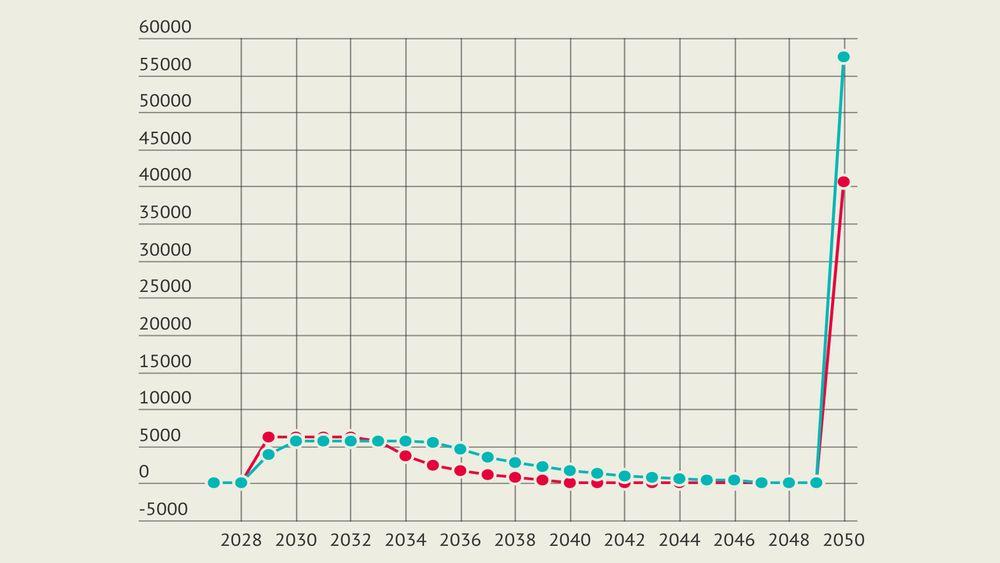 Slik så feilen fra Oljedirektoratet ut: År 2050 ble plutselig ekstremt lønnsomt, etter at total sum ble tastet inn feil sted.