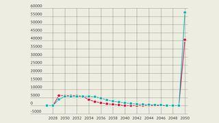 Oljemyndighetenes Excel-feil ble ikke oppdaget: Stortinget åpnet Barentshavet sørøst med regnefeil på over 100 milliarder