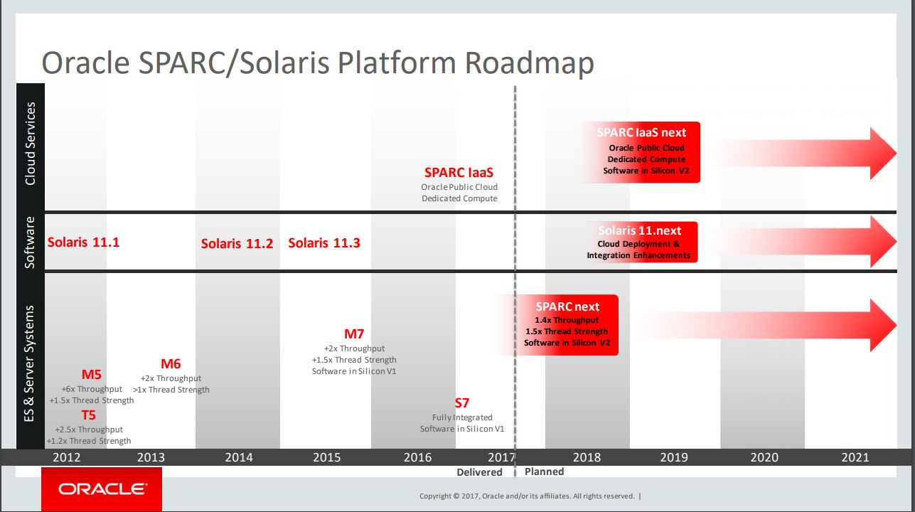 Veikartet til Oracle for Sparc og Solaris..