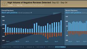 Fra før av har Steam fått på plass en ny graf som gjør det lettere å identifisere «review bombing».