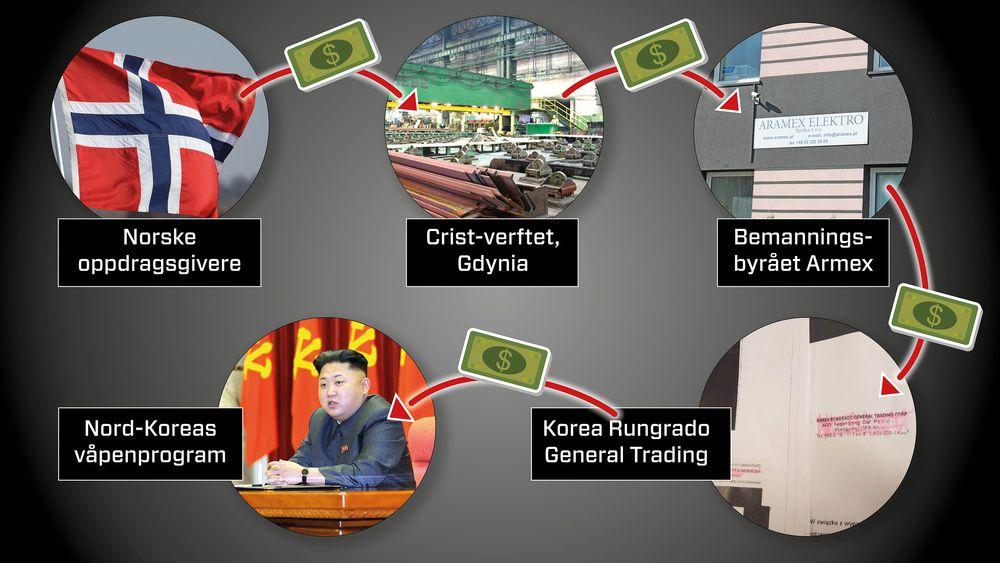 Norske oppdragsgivere, som Kleven og Ulstein, har gitt kontrakter til Crist-verftet i Polen. Verftet har igjen hyret inn personell fra bemanningsbyrået Armex, som igjen har fått arbeidere fra det sanksjonsrammede nordkoreanske firmaet Korea Rungrado General Trading. Ifølge FN går deler av Rungrados inntekter til Nord-Koreas atom- og missilprogram.