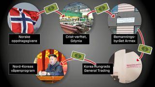 Penger fra norske selskap kan ha gått til Nord-Koreas masseødeleggelsesvåpen