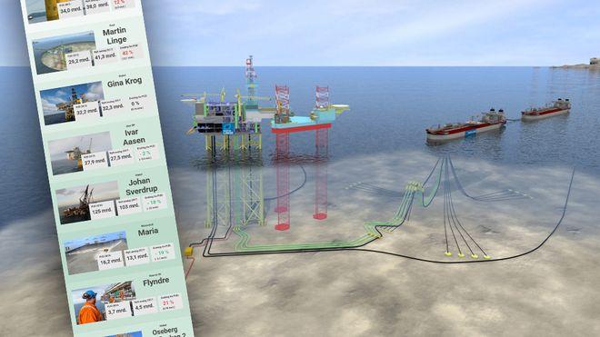 Full oversikt: Kun én oljeutbygging går på ytterligere milliardsmell