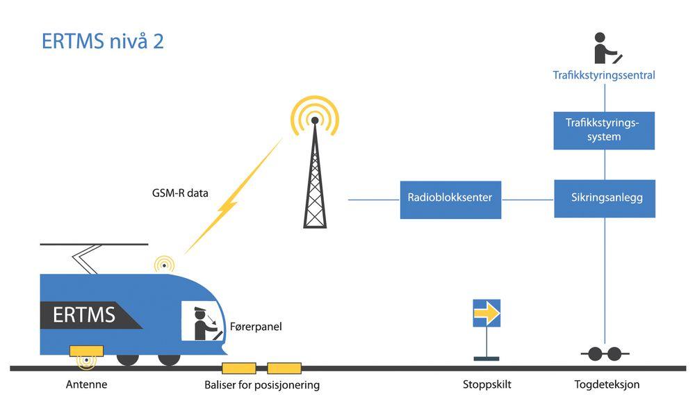 Sånn virker de digitale signalene.