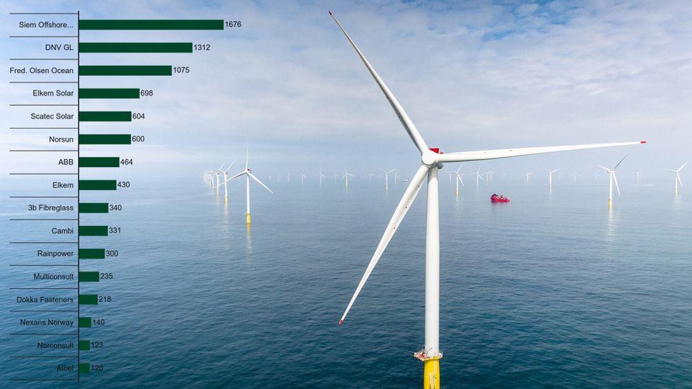Norske eksportselskapenes utenlandsomsetning i fornybarsektoren økte i fjor, viser en fersk oversikt fra Eksportkreditt Norge. Illustrasjonsfoto fra Dudgeon havvindpark.