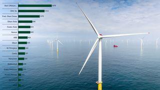 Norsk fornybareksport øker, mens markedet synker – her er de ti største selskapene