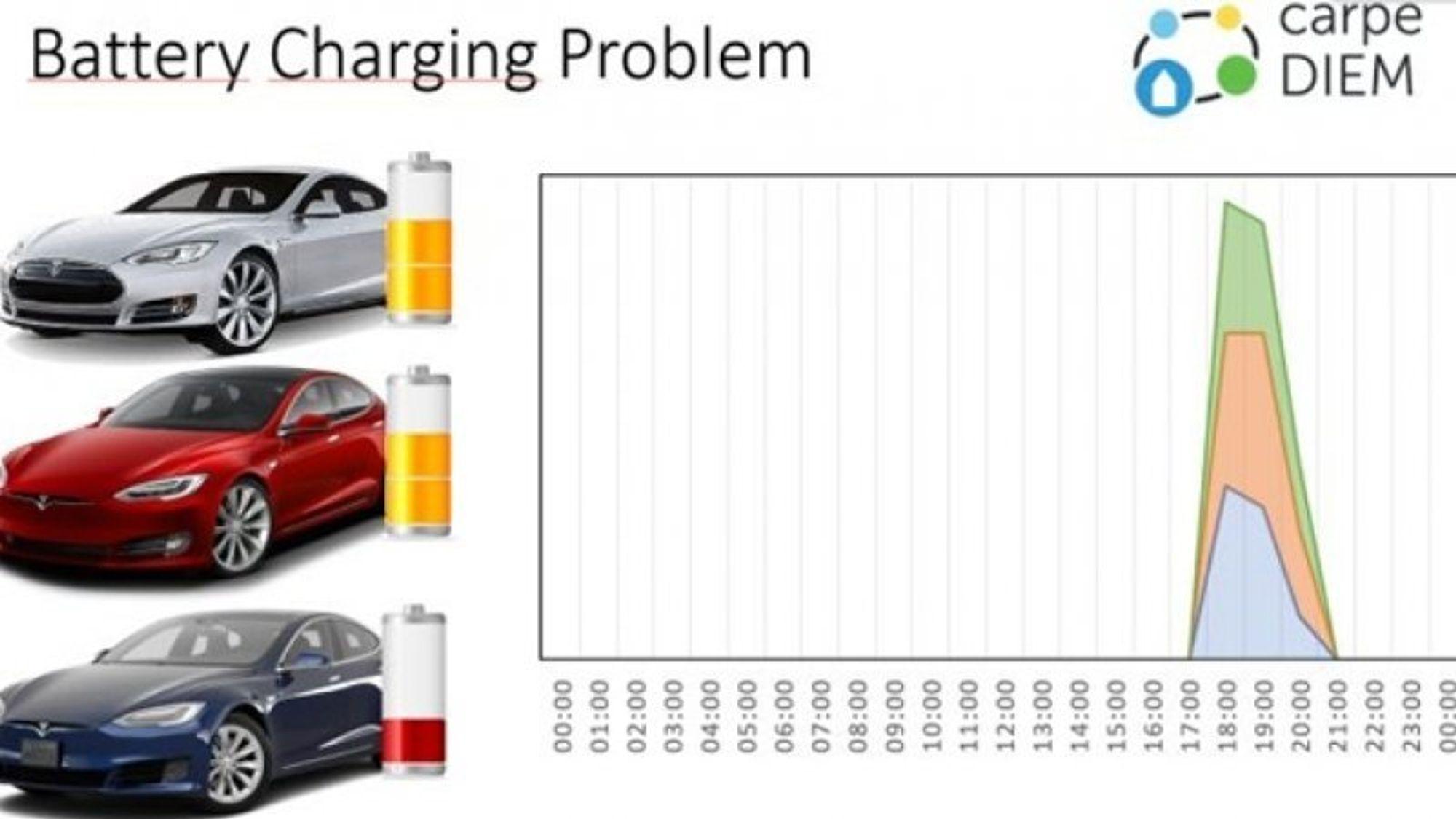 Hvis flere elektriske biler er koblet til på samme tid, blir belastningen av strømnettet svært stor. Det innebærer at store mengder energi må transporteres over lange avstander. Risikoen er at kabler i den tynne delen av nettet kan bli overbelastet.