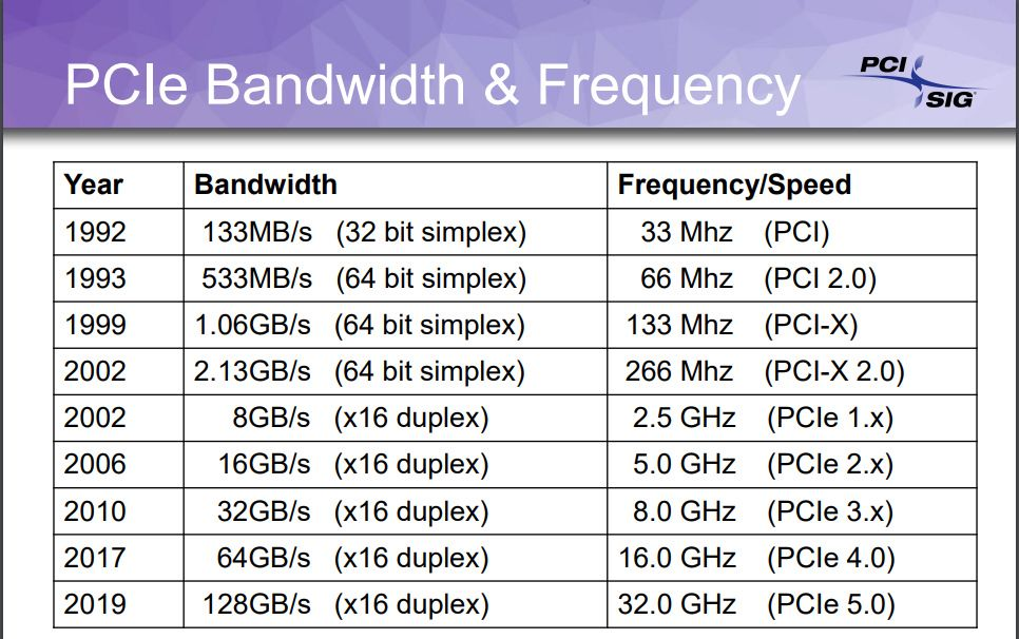 Overføringskapasiteten har blitt mangedoblet siden den første generasjonen av PCI-teknologien kom i 1992.