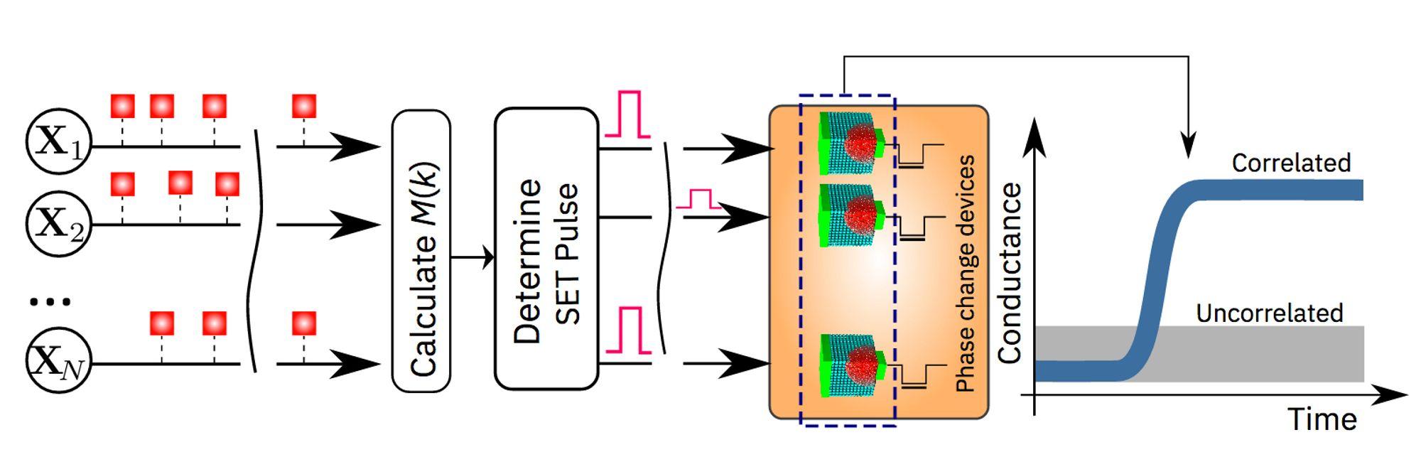 En skjematisk illustrasjon av «in-memory computing»-algoritmen.