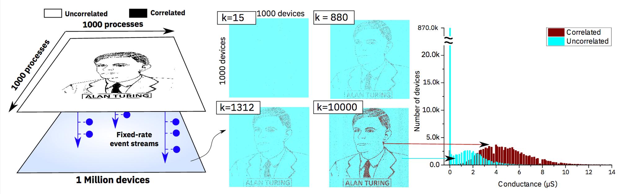 Systemet med PCM-er kunne finne ut hvilke av pikslene på enheten til venstre som var svarte ved å registrere svak korrelasjon mellom blinkingen til de svarte pikslene. Verdien k den midtre delen av bildet er en tidskonstant.