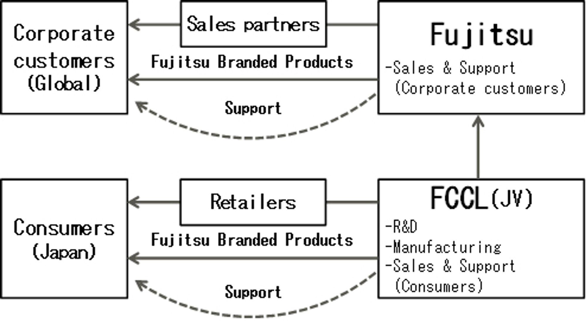Fujitsus pc- og nettbrettprodukter vil kun tilbys i bedriftsmarkedet, bortsett fra i Japan hvor pc-virksomheten også vil henvende seg til forbrukermarkedet.