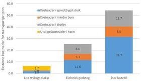 Figur: Eksterne kostnader av å frakte «det marginale gjennomsnittstonnet» for stor lastebil, elektrisk godstog og lite stykkgodsskip (2500 BT) mellom Rotterdam og Oslo hvor eksterne kostnader i Oslo havn er inkludert. Kroner per tonn. Figuren har tatt utgangspunkt i figur fra Magnussen m.fl. (2015).