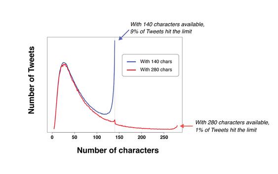 Testingen til Twitter viste at veldig få utnytter den nye maksgrensen på 280 tegn, så det skal ikke være noe fare for at tjenesten nå overfylles av lange meldinger.