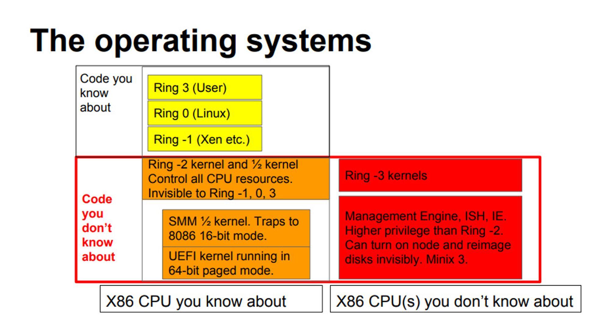 De ulike privilegiumsnivåene i x86-baserte systemer fra Intel.