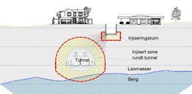 BaneNOR bygger en tunnelkropp ved å injisere betong i en bue i løsmassen.