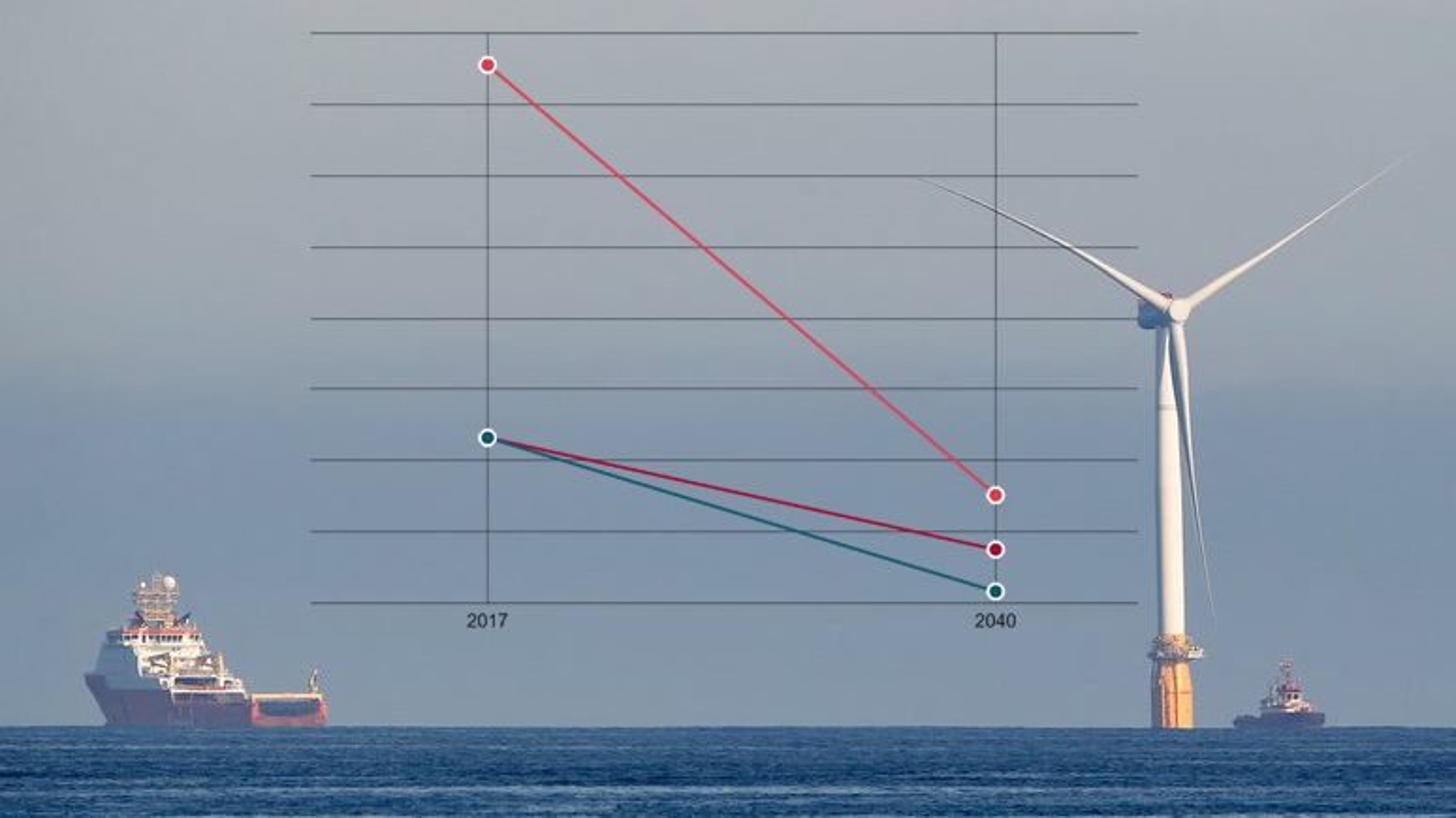 Prisene på fornybar energi skal fortsatt kraftig ned, ifølge Bloomberg. Kurvene er ikke nødvendigvis helt lineære, slik som i illustrasjonen.