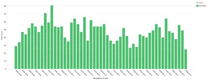 Oversikt: Nettskyen til Decon-X genererer rapporter om hvor mange maskiner om er i bruk og hvordan de fungerer
