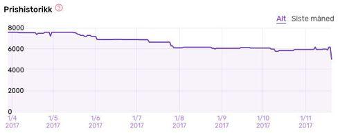 Slik har prisen på Samsung Galaxy S8 utviklet seg.