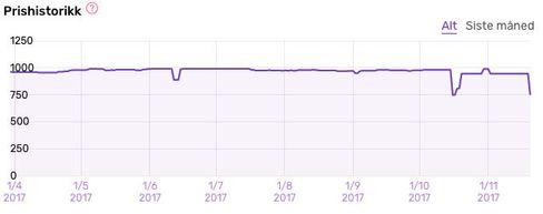 Slik har prisen på UE Wonderboom utviklet seg.