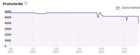 Slik har prisen på DJI Spark utviklet seg.