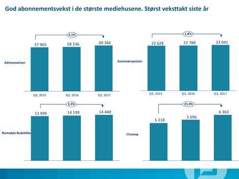iTromsø var vekstvinneren da Polaris gjorde opp status for 3. kvartal tidligere i høst.