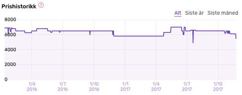Slik har prisen på Neato Botvac Connected utviklet seg.