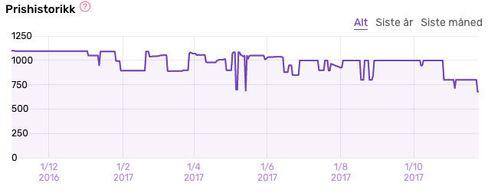 Slik har prisen utviklet seg på Razer Ornata Chroma gaming