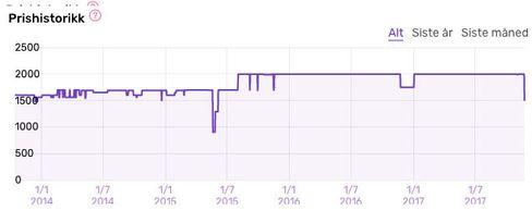 Slik har prisen på Sonos Play:1 utviklet seg.