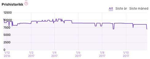 Slik har prisen utviklet seg på Samsung C34F791.