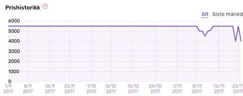 Slik har prisen utviklet seg på Sony Xperia XZ1 Compact.