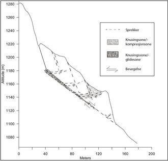 Figur 1. Alternativ geologisk modell for «Veslemannen» (Skrede et al 2015).