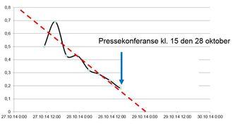 Figur 3. Invers hastighet som funksjon av tiden for øvre målepunkt i Veslemannen i slutten av oktober 2014.