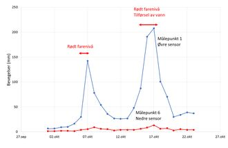 Figur 4. Analyse av hastighetsdata ved den kritiske perioden 28. oktober 2014.