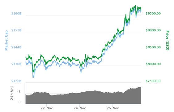 Bitcoin-utviklingen den siste uken. Det går fremdeles bare én vei, og nå er verdien over 10000 dollar.