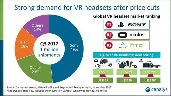 Sony er dominerende på VR-markedet, men VR er generelt på fremmarsj.