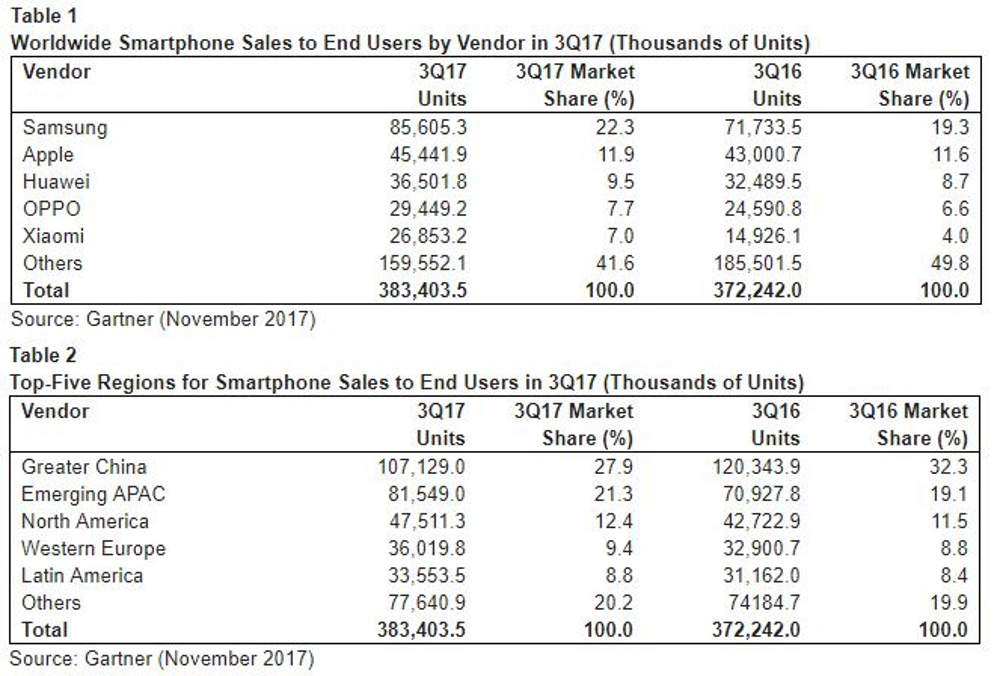 Smartmobilmarkedet i årets tredje kvartal, ifølge Gartner.