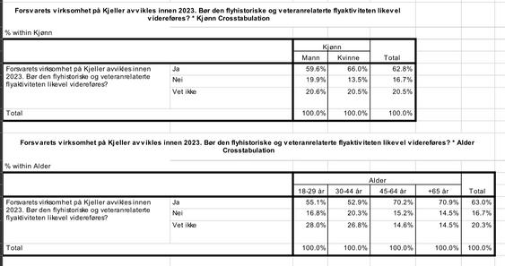 SPØRREUNDERSØKELSE: Svarene fra NLFs spørreundersøkelse viser at folk i Kjellers nærområde hilser veteranflyene velkommen også etter at Forsvaret flagger ut i 2023.