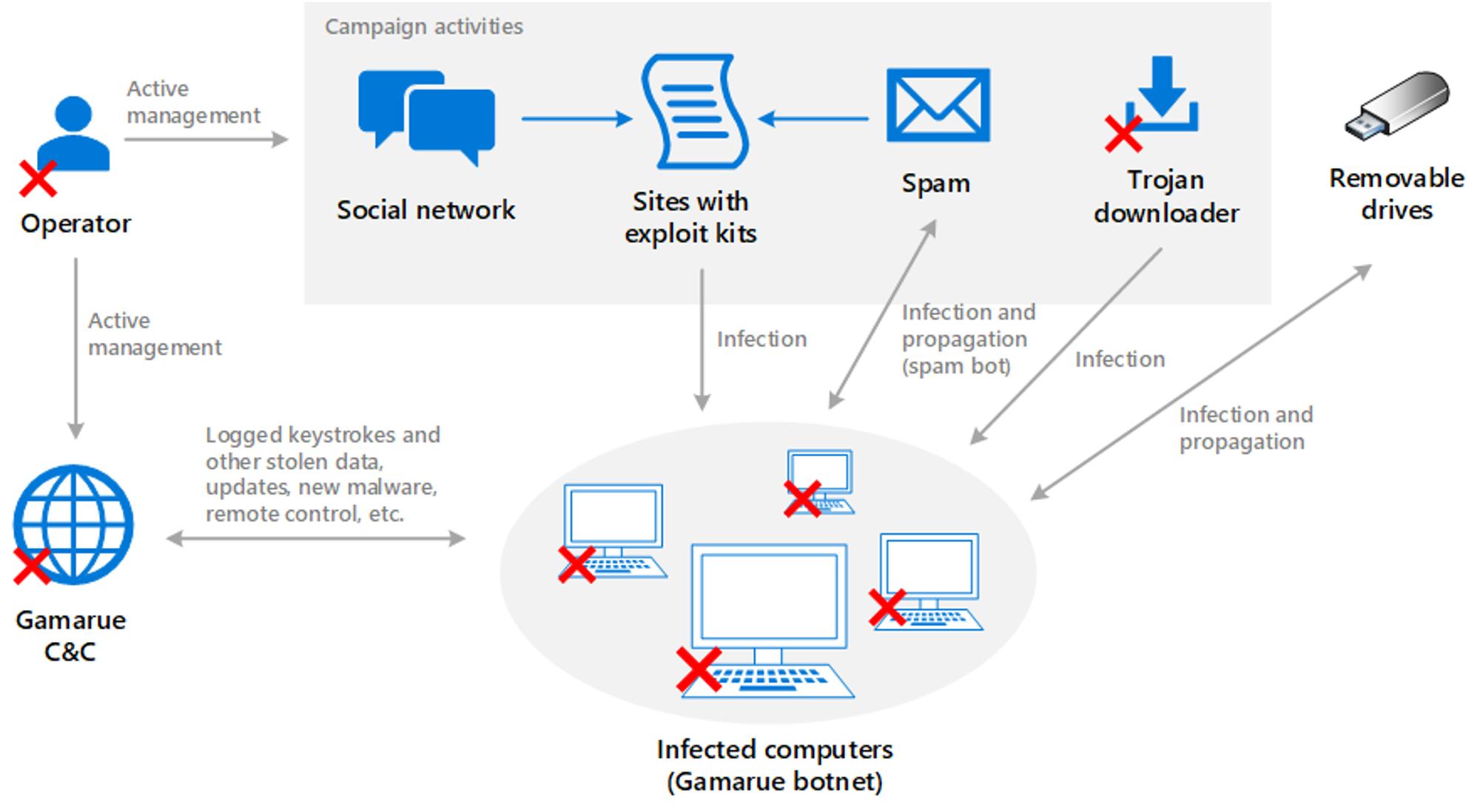 Illustrasjonen viser hvordan Gamarue-baserte botnett har fungert. Datamaskinene i nettverket har blitt infisert via blant annet USB-pinner og lenker i epost. Nå har flere av elementene i kjeden blir stoppet.