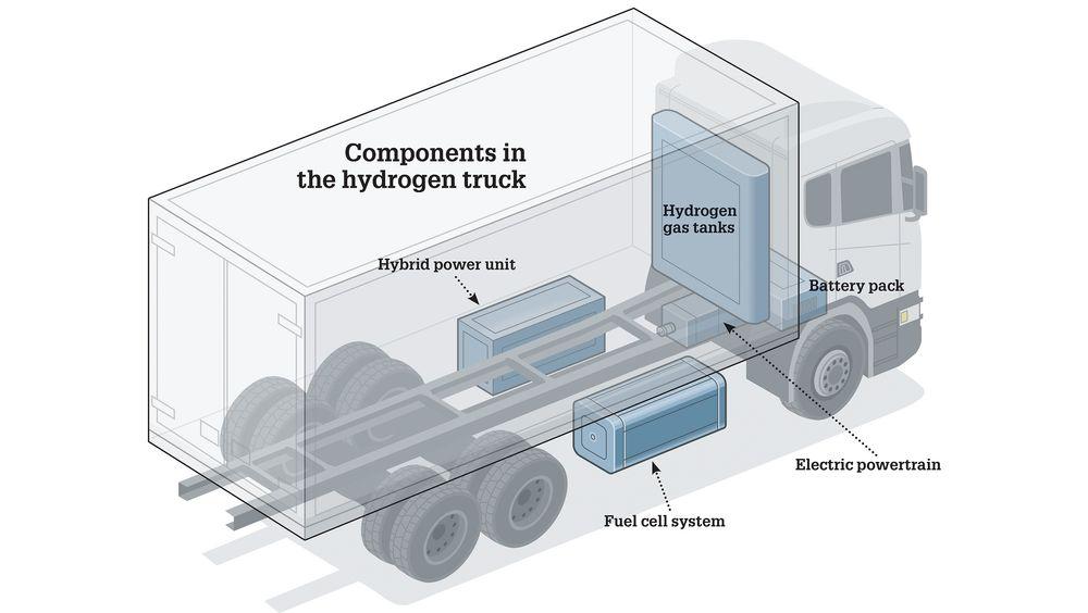 Slik er komponentene i den hydrogenelektriske drivlinja plasser på en Scania-lastebil.