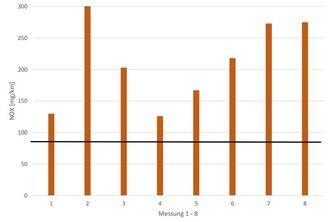 DUHs målinger fra åtte tester viser at utslippet i alle ligger over grenseverdien på 80 mg NOx per kilometer.