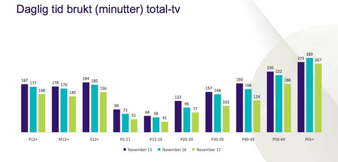 Så mange minutter så vi på TV i november - totalt for alle kanaler. (Kilde: NRK / Kantar Media)