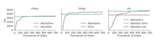 Læringskurven for AlphaZero var bratt. Her vises læringskurven for henholdsvis sjakk, Shogi og Go.