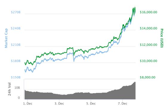 Bitcoin fortsetter den ville ferden oppover, og ligger nå på over 16 000 dollar.