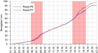 Bevegelser i nedre del (P6 og P7) for samme periode som figur 3, men med en annen skalering på Y-aksen. Periodene med rødt farenivå er vist med rødt. Målingene viser klart økte bevegelser i nedre del ved overgangen til rødt farenivå både den 5. oktober og 15. oktober.