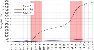 Bevegelser i øvre del (P1) og nedre del (P6 og P7) fra 1. til 21. oktober 2017. Periodene med rødt farenivå er vist med rødt. Se kurven under for detaljer i nedre del.