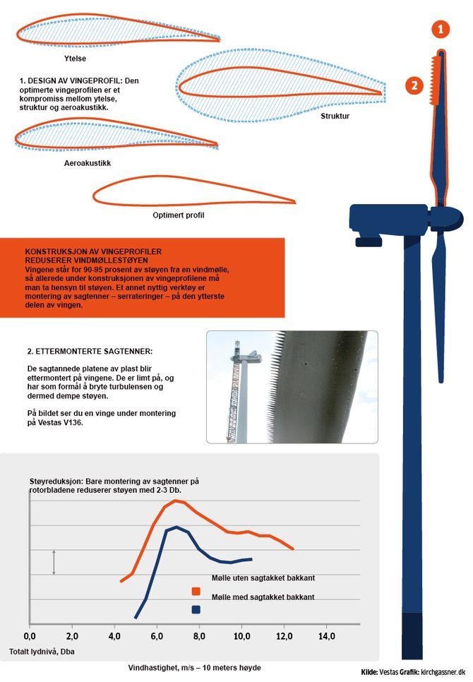 Merk: Resultatet er oppnådd ved måling iht. gjeldende internasjonale standard for måling av støy fra vindmøller.